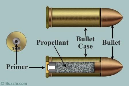 bullet-parts
