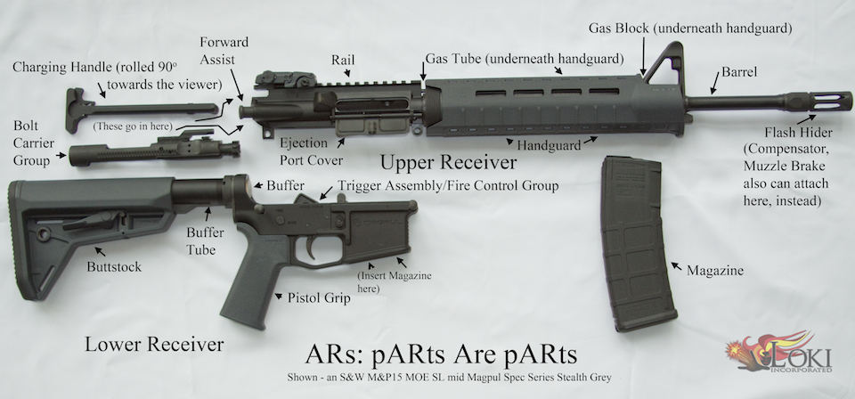 All About ARs: An AR-15 Breakdown of Parts on