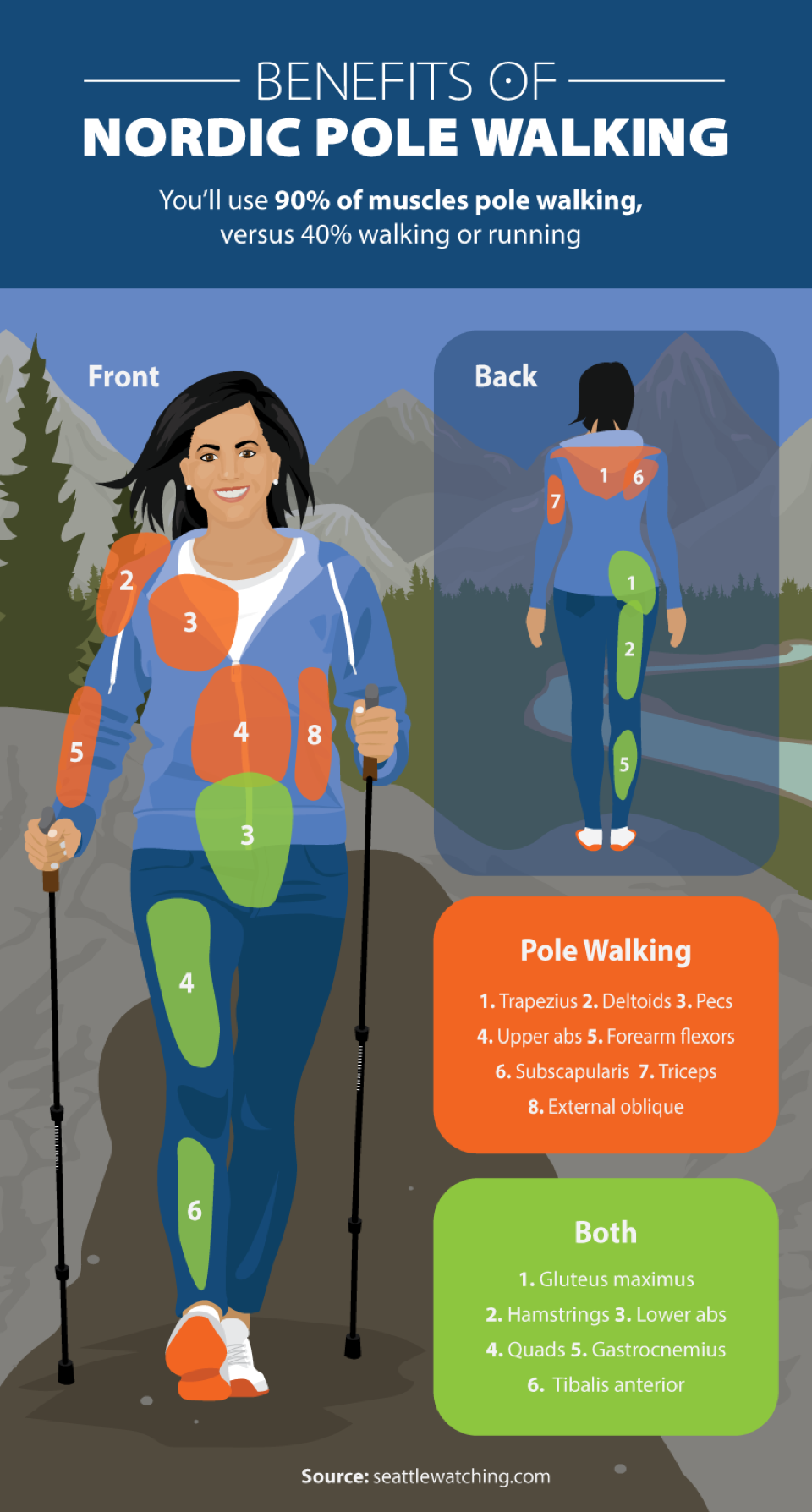 benefits-of-nordic-pole-walking Nordic Pole Walking