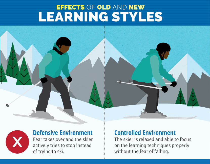 old-and-new-learning-styles Terrain-Based Learning