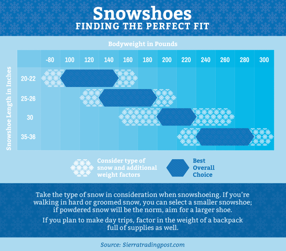 snowshoes-the-right-fit Snowshoeing