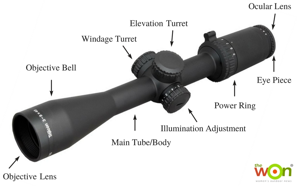 Scope-Diagram