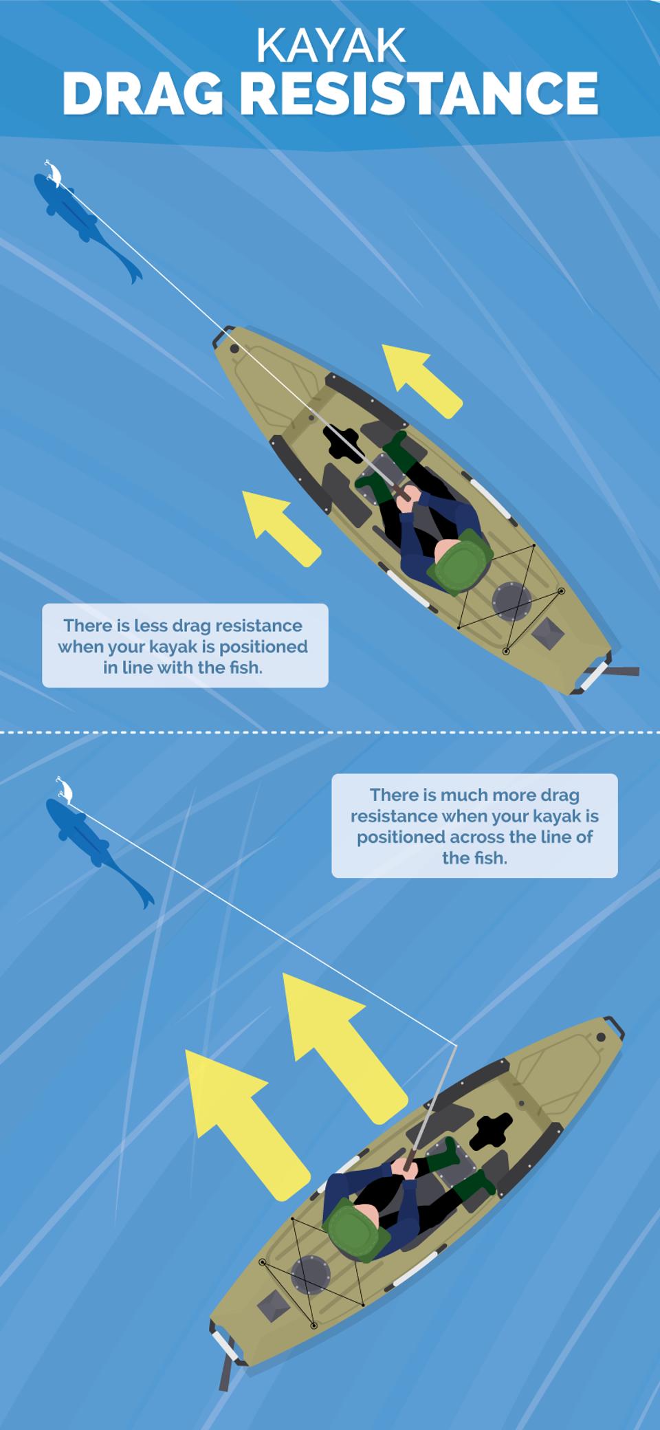 kayak-drag-resistance