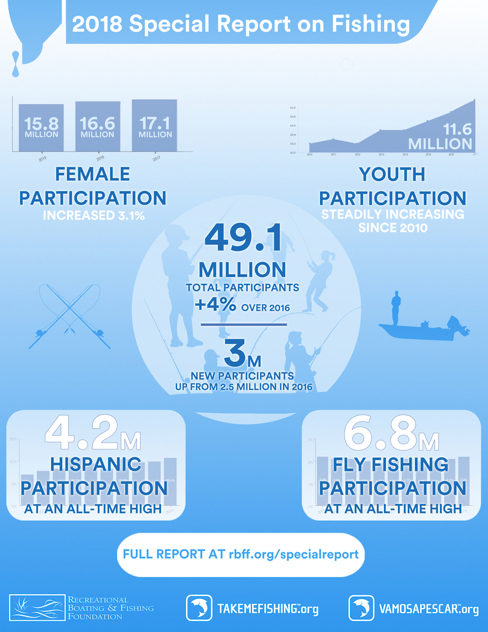 2018 Special Report on Fishing Infographic
