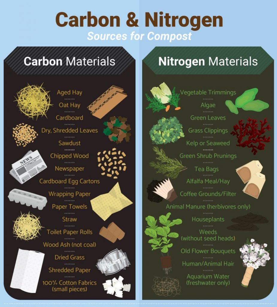 carbon-nitrogen-sources compost pile compost bin home composting