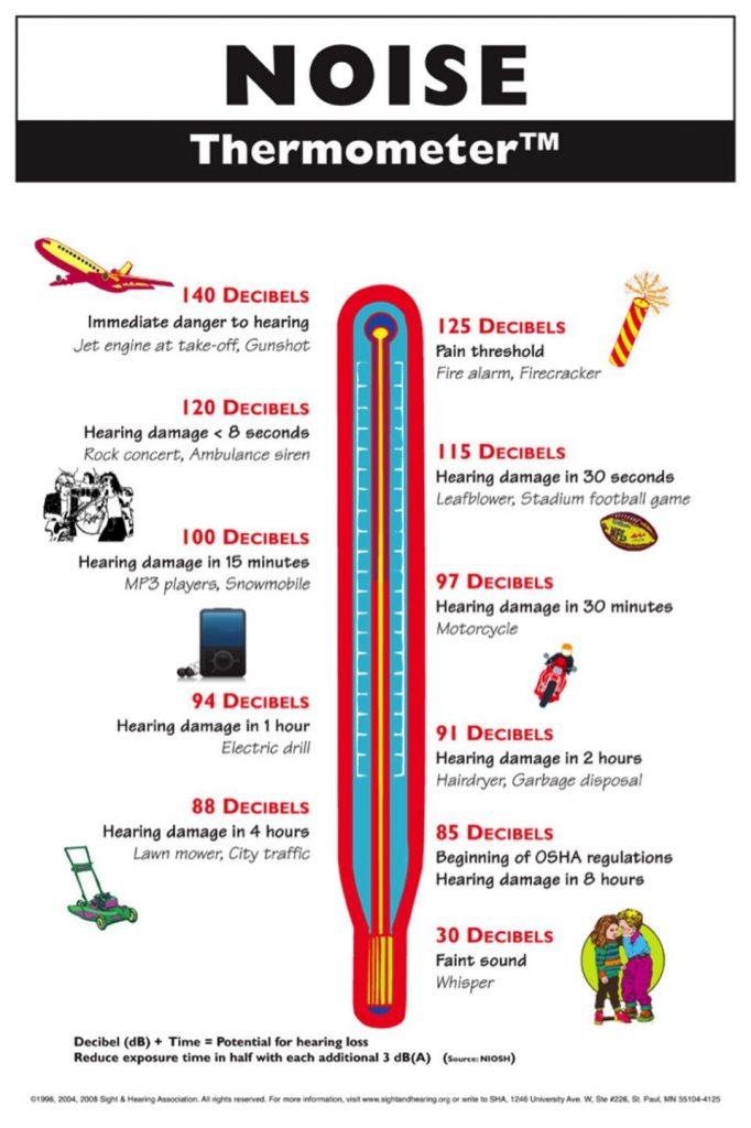 Hearing Protection chart NIHL