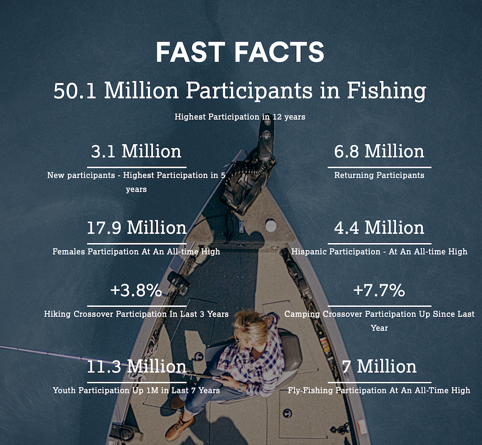 50.1 Million Participants fishing New & Returning Anglers